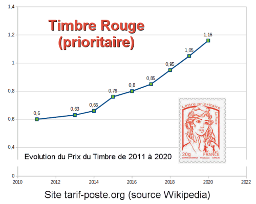 hausse-tarif-timbre-rouge